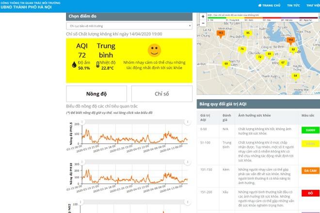 Hà Nội sẽ có phần mềm theo dõi, phản ánh ô nhiễm không khí trên điện thoại
