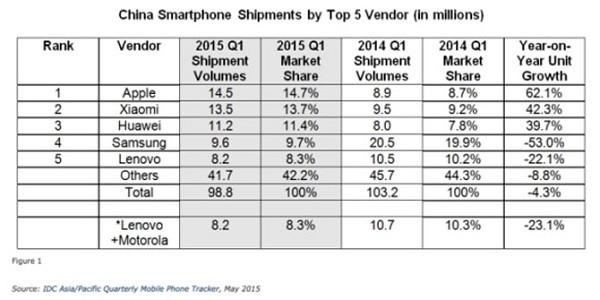 "Xiaomi bị Apple ""đè bẹp"" trên sân nhà"