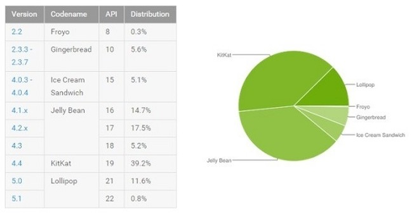 Google: 12,4% các thiết bị Android đã cài đặt Android Lollipop