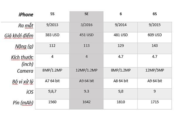 Điểm lại vài nét về iPhone SE, 5S, 6 và 6S ảnh 2