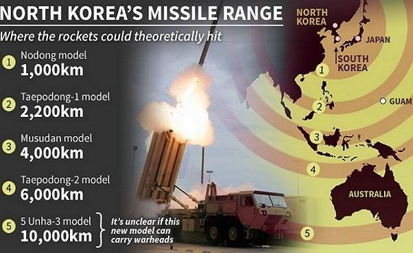 Phạm vi tấn công của một số loại tên lửa đạn đạo chủ lực của Triều Tiên