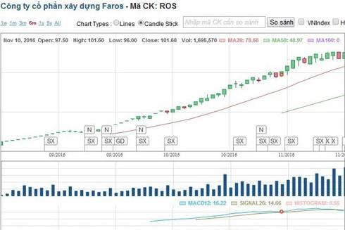 Cổ phiếu của Faros tăng phi mã: Cần sớm làm rõ ảnh 1