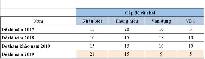 Đáp án tham khảo, nhận định đề thi môn Tiếng Anh - Kỳ thi THPT Quốc gia 2019