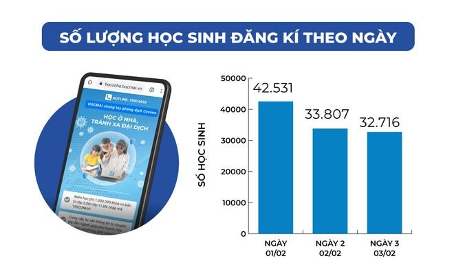 Chỉ trong 3 ngày đã có hơn 100.000 học sinh đăng kí các khóa học trực tuyến