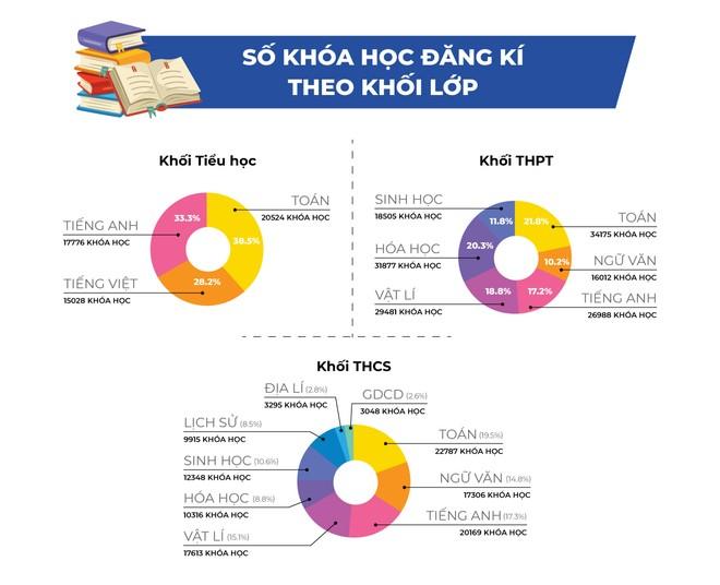 Bùng nổ số lượng khóa học trực tuyến được đăng kí trên cổng hoconha.hocmai.vn