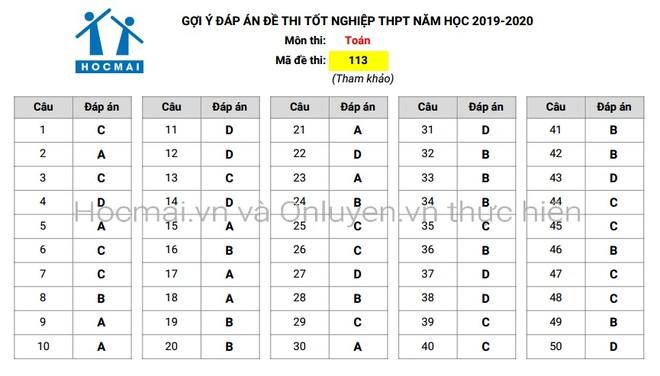 Đáp án tham khảo môn Toán trong Kỳ thi THPT Quốc gia 2020 ảnh 2