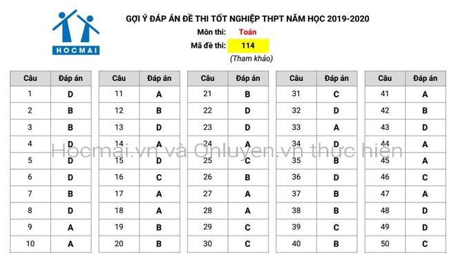 Đáp án tham khảo môn Toán trong Kỳ thi THPT Quốc gia 2020