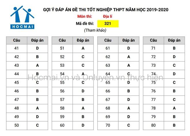 Đáp án tham khảo, nhận định đề thi môn Địa lí - Kỳ thi THPT Quốc gia 2020