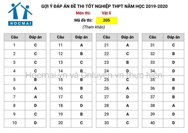 Đáp án tham khảo, nhận định đề thi môn Vật lí - Kỳ thi THPT Quốc gia 2020 ảnh 1