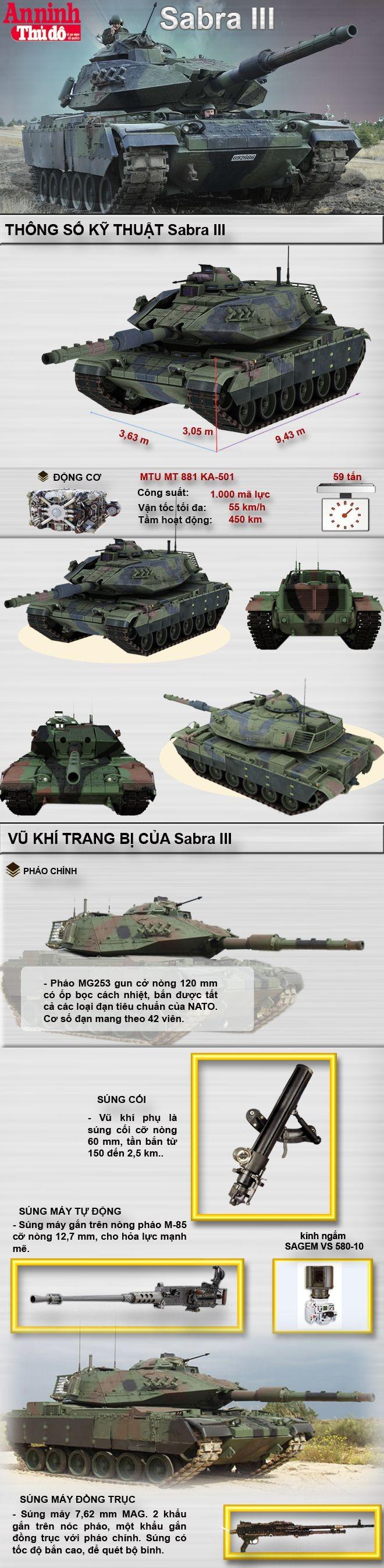 [Infographic] Sabra III - Biến thể mạnh nhất khi nâng cấp tăng M48/M60 ảnh 1