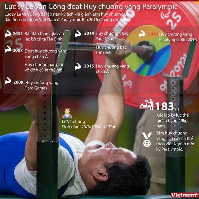 [Infographics] Vận động viên Lê Văn Công phá kỷ lục thế giới