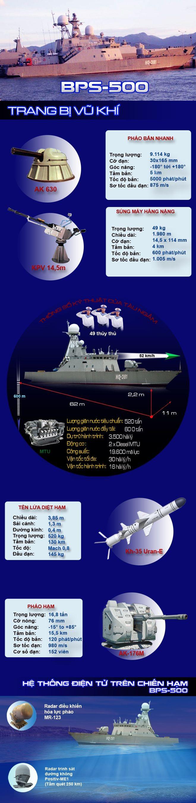 [Infographic] BPS-500 - Niềm tự hào của công nghiệp đóng tàu Việt Nam