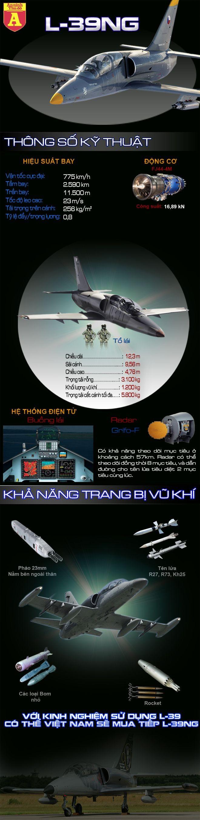 [Infographic] Việt Nam tiếp tục chọn phiên bản huấn luyện tối tân dựa trên huyền thoại L-39 cải tiến?