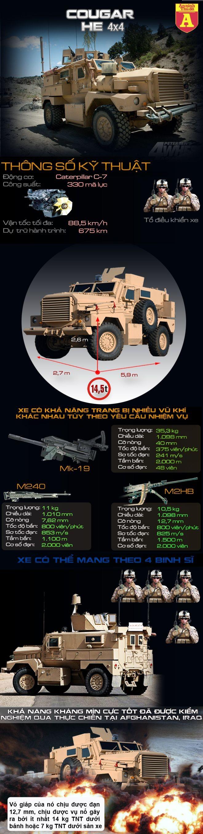 [Infographic] Ứng cử viên thay thế xe UAZ-469 của Việt Nam