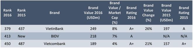 VietinBank - Top 400 thương hiệu ngân hàng toàn cầu