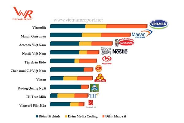 Top 10 Công ty uy tín ngành thực phẩm – đồ uống năm 2017.