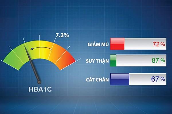 Bệnh nhân tiểu đường cần kiểm soát tốt chỉ số HbA1c để phòng ngừa các biến chứng.