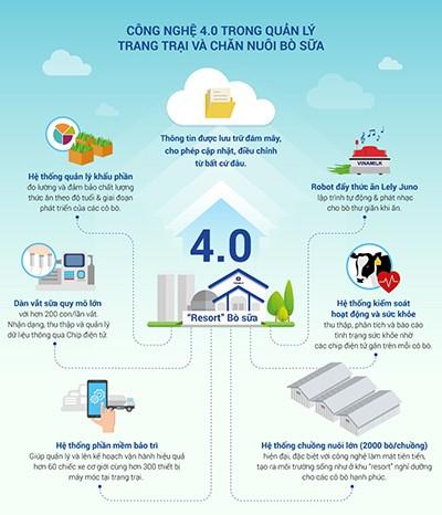Resort Bò Sữa Vinamilk Tây Ninh là trang trại mở đầu cho việc ứng dụng công nghệ hiện đại 4.0 vào chăn nuôi bò sữa