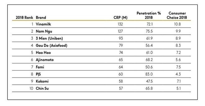 Vinamilk dẫn đầu bảng xếp hạng các thương hiệu được chọn mua nhiều nhất khu vực nông thôn - Nguồn: Kantar Worldpanel