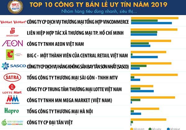 Nguồn: Vietnam Report