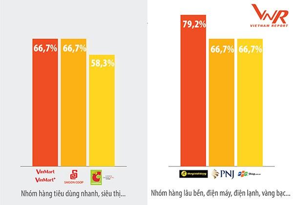 *Độ phủ thông tin=số nhóm chủ đề mà DN có tin bài/24 nhóm chủ đề. Nguồn: Vietnam Report, Dữ liệu Media Coding các DN bán lẻ từ tháng 8/2018 đến tháng 8/2019