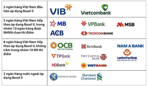 Chỉ còn 20 ngày nữa, các ngân hàng phải áp chuẩn Basel II: Hệ thống ngân hàng đã sẵn sàng? ảnh 1