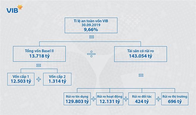 Tỷ lệ an toàn vốn tại VIB theo thông tư 41 tại thời điểm 30/09/2019