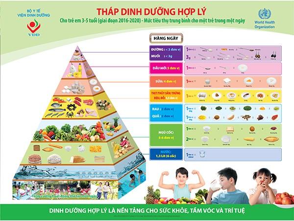 Bổ sung dinh dưỡng đầy đủ sẽ giúp trẻ có đủ năng lượng, tăng sức đề kháng cho cơ thể