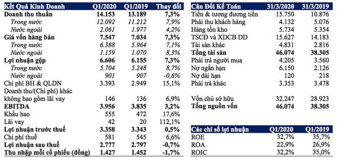 Tóm tắt kết quả tài chính hợp nhất Q1/2020 (tỉ đồng)