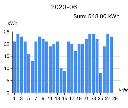 Lượng điện sản xuất được từ hệ thống ĐMTMN