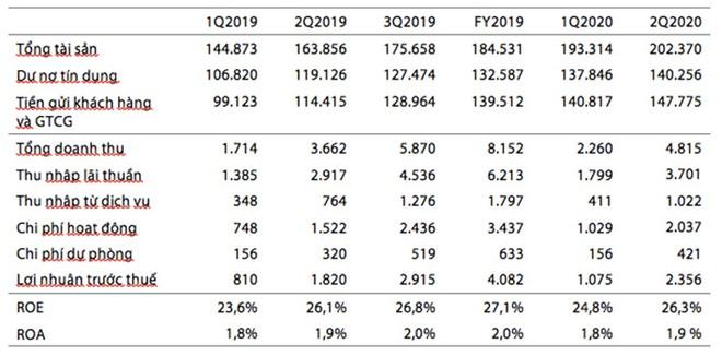 VIB công bố báo cáo tài chính nửa đầu năm 2020, lợi nhuận trước thuế 2.356 tỷ đồng