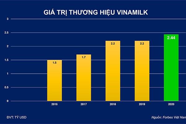Giá trị thương hiệu Vinamilk theo Forbes Việt Nam đánh giá từ 2016 đến 2020