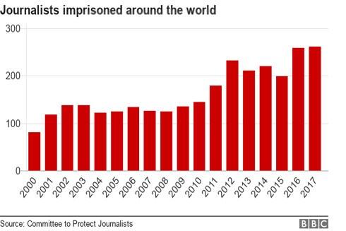 Nghề phóng viên ngày càng trở nên nguy hiểm