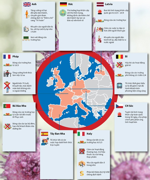 Châu Âu áp dụng các biện pháp mạnh ứng phó với dịch Covid-19