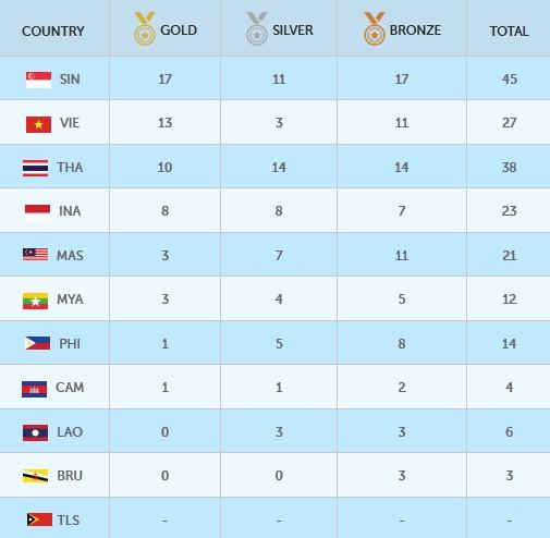 Bảng tổng sắp huy chương SEA Games 28 kết thúc ngày thi đấu 6-6