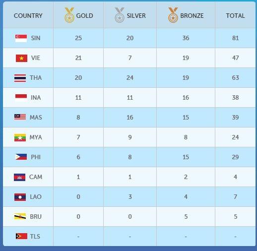 Ánh Viên liên tục phá 5 kỷ lục SEA Games