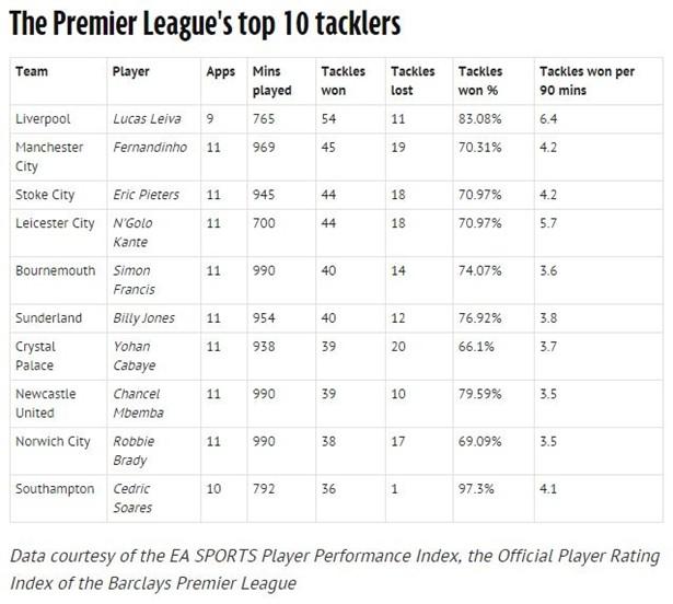 Danh sách 10 cầu thủ đánh chặn tốt nhất tại Premier League kể từ đầu mùa giải 2015-2016