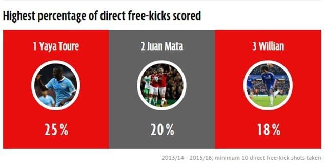 Tỷ lệ % ghi bàn của các cầu thủ trong những tình huống sút phạt.