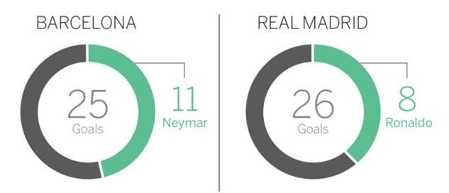Ronaldo sắm vai người kiến tạo