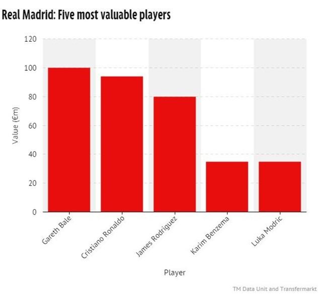 5 cầu thủ đắt giá nhất của Real Madrid