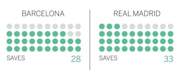 Barcelona kiểm soát bóng tốt hơn