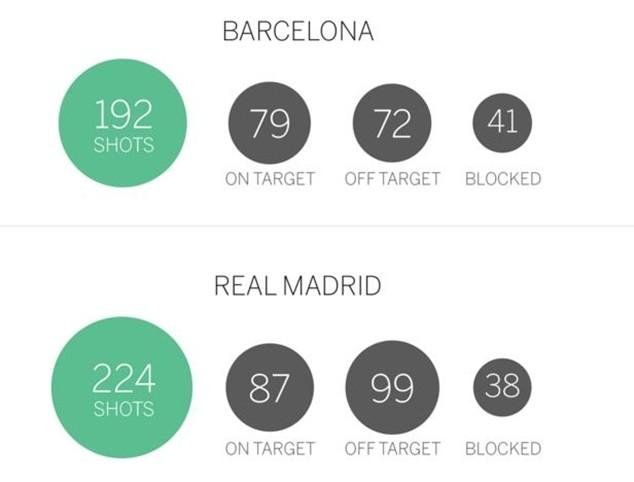 Barcelona sút xa nhiều hơn