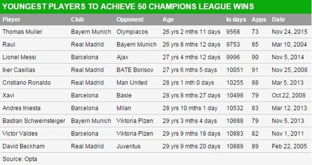 10 cầu thủ trẻ nhất châu Âu đạt cột mốc 50 chiến thắng tại Champions League