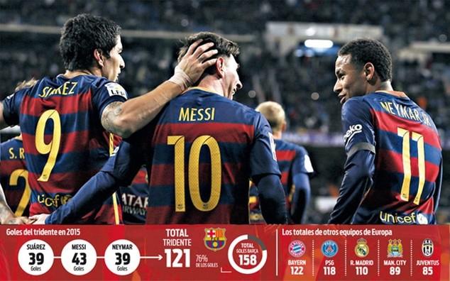 """""""Cây đinh ba"""" của Barcelona phô diễn khả năng ghi bàn khủng khiếp trong năm 2015"""