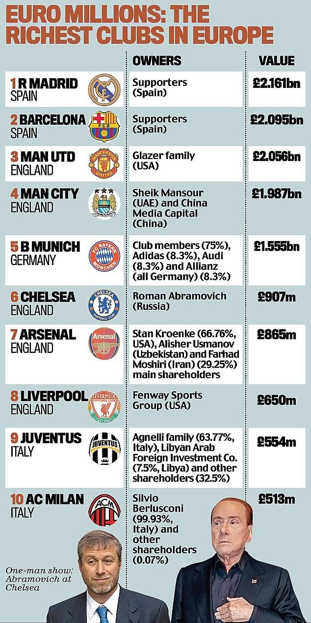 Man City tiệm cận M.U, Real Madrid vẫn là đội bóng giàu có nhất thế giới ảnh 2