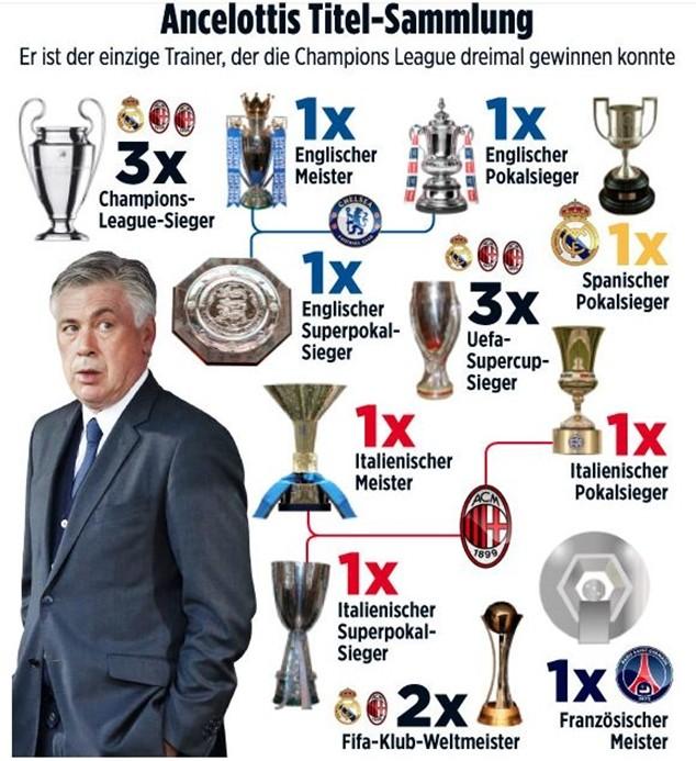 Ancelotti thay thế Guardiola dẫn dắt Bayern Munich từ ngày 1-7-2016