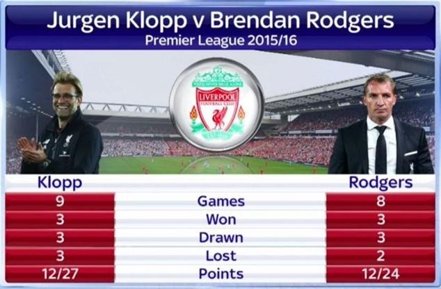 Bảng thành tích giữa Klopp và Rodgers