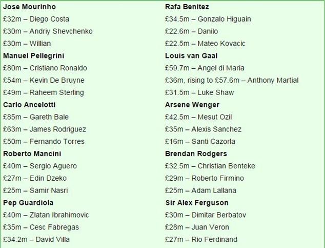 Mourinho chi tiêu tốn kém nhất thế giới ảnh 3