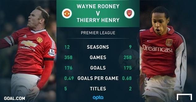 Rooney xô đổ kỷ lục ghi bàn của Thierry Henrry tại Premier League