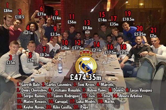 Các cầu thủ Real Madrid tề tựu trong bữa tiệc đắt giá nhất hành tinh
